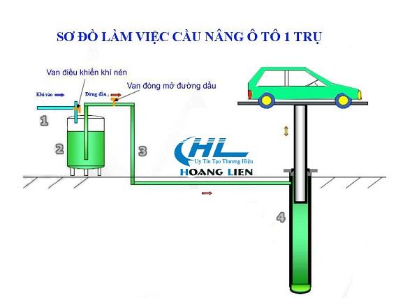 cấu tạo cầu nâng 1 trụ rửa xe