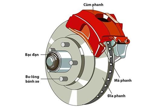 Các bộ phận cấu thành phanh đĩa