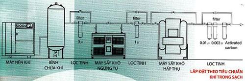 cấu tạo của máy sấy khí fusheng