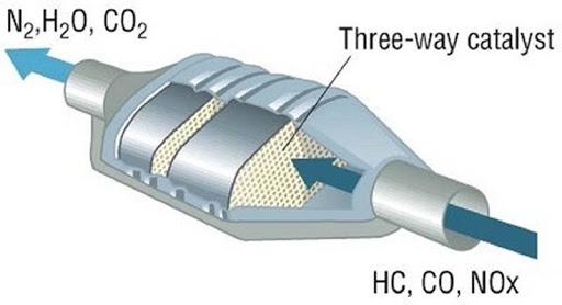Cấu tạo bộ chuyển đổi xúc tác khí thải