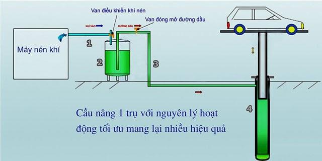 Nguyên lý hoạt động của sản phẩm cầu nâng ô tô thủy lực