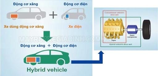 Xe Hybrid là dòng xe lai sử dụng kết hợp 2 động cơ xăng và động cơ điện