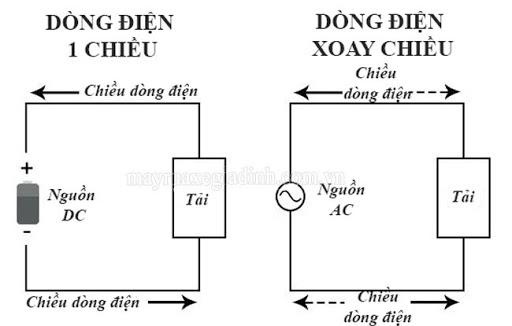 Sự khác biệt giữa dòng điện 1 chiều và dòng điện xoay chiều