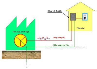 Dòng điện xoay chiều 1 pha là dòng điện được sử dụng trong sinh hoạt hàng ngày