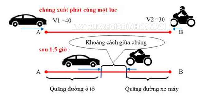 Dạng 3: Bài toán với hai vật chuyển động ngược chiều nhau và gặp nhau